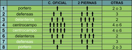 posiciones jugadores futbolin